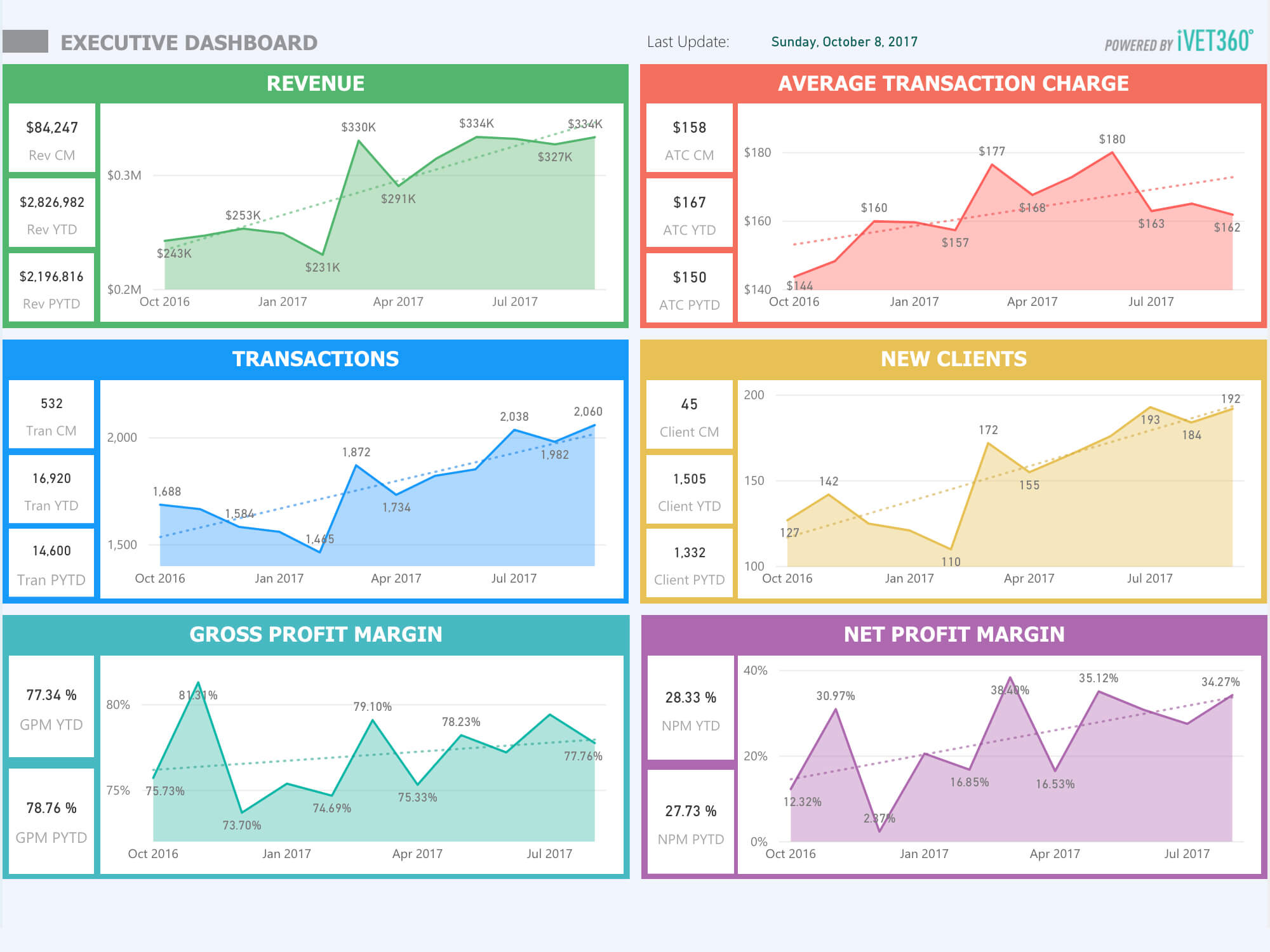 Pulse Executive Dashboard